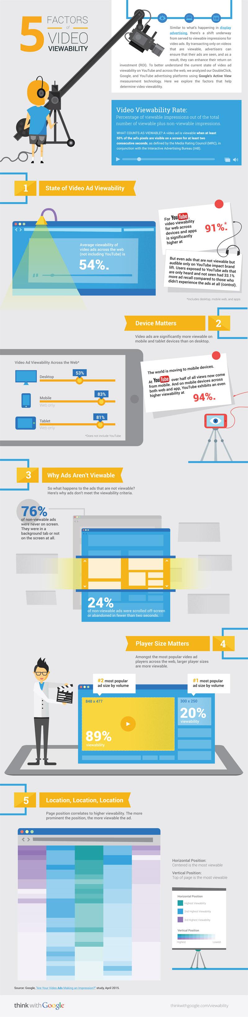 5-factors-of-video-viewability