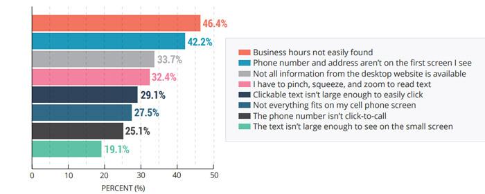 ricerche mobile informazioni